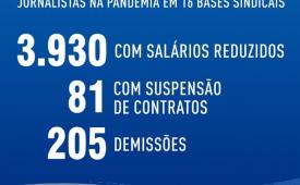 MP 936: Mais de 4 mil jornalistas do país tiveram impactos salariais durante a pandemia